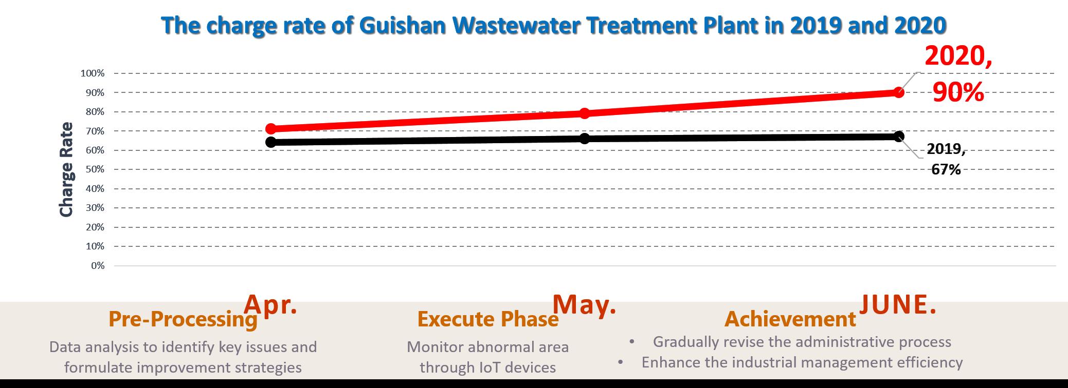 污水收費率